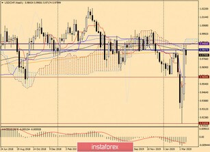 Analysis and trading ideas for USD/CHF on March 25, 2020