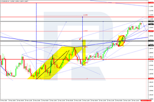 Forex Technical Analysis & Forecast 27.03.2020
