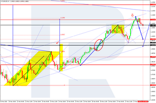 Forex Technical Analysis & Forecast 30.03.2020