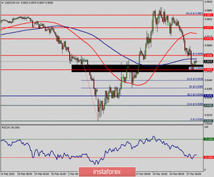Technical analysis of USD/CHF for March 30, 2020