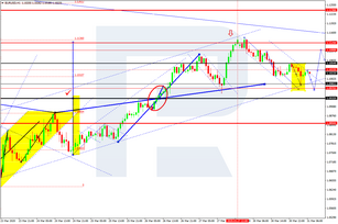 Forex Technical Analysis & Forecast 31.03.2020