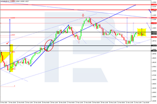 Forex Technical Analysis & Forecast 01.04.2020