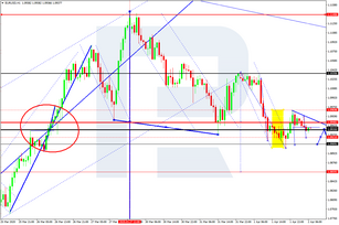 Forex Technical Analysis & Forecast 02.04.2020