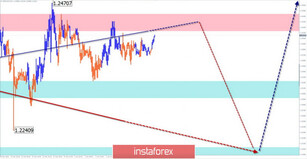 Simplified wave analysis of GBP/USD, USD/JPY, and USD/CHF on April 2