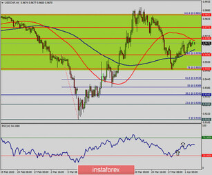 Technical analysis of USD/CHF for April 02, 2020