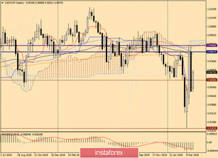 Analysis and trading ideas for USD/CHF on April 2, 2020