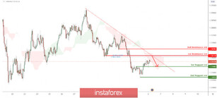 EUR/SGD approaching 1st resistance, potential drop expected!