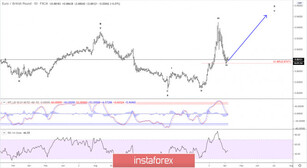 Elliott wave analysis of EUR/GBP for April 7 - 2020