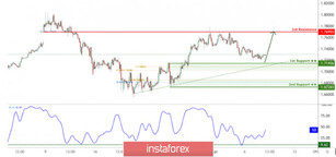 GBP/CAD facing bullish pressure, potential for further bounce!