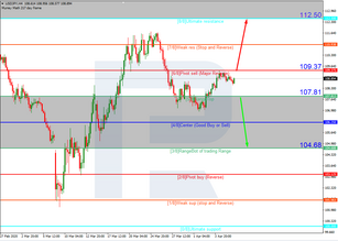 Murrey Math Lines 08.04.2020 (USDJPY, USDCAD)
