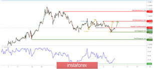 USD/CAD bouncing off 1st support, more upside expected!