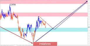 Simplified wave analysis of GBP/USD, USD/JPY, and USD/CHF on April 8