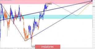 Simplified wave analysis of GBP/USD and USD/JPY for April 10