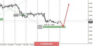 Control zones for USDCHF on 04/13/20