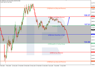 Murrey Math Lines 15.04.2020 (USDJPY, USDCAD)