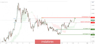 USD/CAD testing upside confirmation, potential bounce!