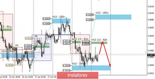 Control zones for NZD/USD on 04/22/20