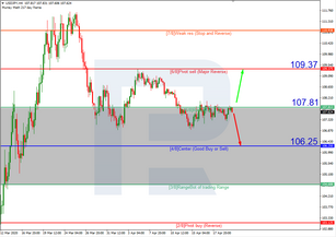 Murrey Math Lines 22.04.2020 (USDJPY, USDCAD)