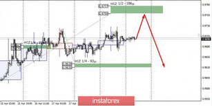 Control zones for USD/CHF on 04/22/20