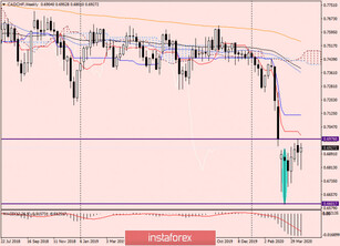 Technical analysis and trading recommendations for CAD/CHF on April 24, 2020