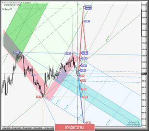 Comprehensive analysis of movement options for #USDX vs AUD/USD & USD/CAD & NZD/USD (H4) on April 28, 2020