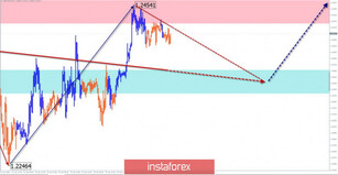 Simplified wave analysis of GBP/USD and USD/JPY for April 28