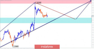 Simplified wave analysis of GBP/USD and USD/JPY on May 1