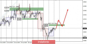 Control zones for USDCHF on 05/05/20