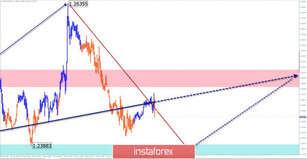 Simplified wave analysis of GBP/USD and USD/JPY on May 5