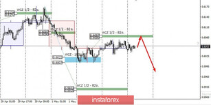 Control zones for NZD/USD on 05/06/20