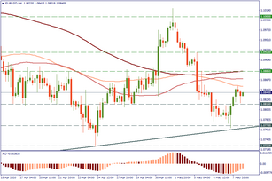 EUR/USD rebounded from support