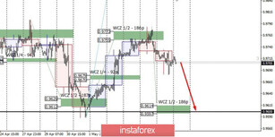 Control zones for USDCHF on 05/11/20