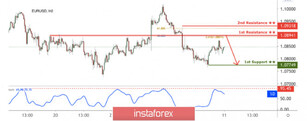 EUR/USD approaching resistance, potential drop!