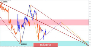 Simplified wave analysis of GBP/USD, USD/JPY, and USD/CHF on May 12