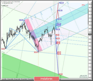 Comprehensive analysis of movement options for #USDX vs Gold & Silver (H4) on May 13, 2020