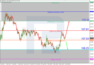 Murrey Math Lines 13.05.2020 (USDJPY, USDCAD)