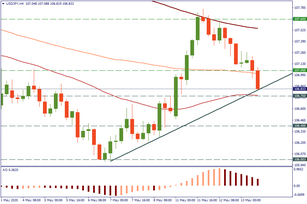 USD/JPY tested support