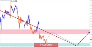 Simplified wave analysis for GBP/USD and USD/JPY on May 14