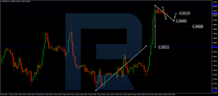 Forex Technical Analysis & Forecast 19.05.2020