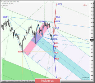 Comprehensive analysis of movement options for #USDX vs Gold and Silver (H4) on May 20, 2020