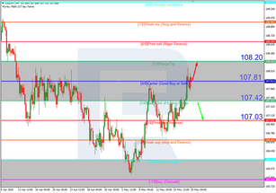 Murrey Math Lines 20.05.2020 (USDJPY, USDCAD)
