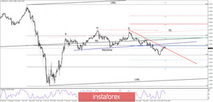 GBP/USD On the verge of losing the downtrend resistance!