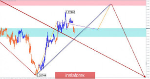 Simplified wave analysis of GBP/USD and USD/JPY on May 20