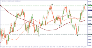 NZD/USD: tipping out