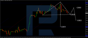 Forex Technical Analysis & Forecast 22.05.2020