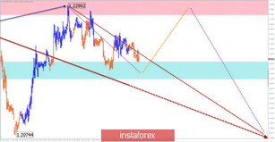 Simplified wave analysis and forecast for GBP/USD and USD/JPY on May 22