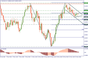 NZD/USD: is the correction over?