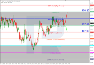 Murrey Math Lines 27.05.2020 (USDJPY, USDCAD)