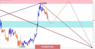 Simplified wave analysis and forecast for GBP/USD and USD/JPY on May 27