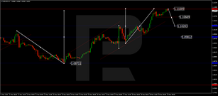 Forex Technical Analysis & Forecast 29.05.2020